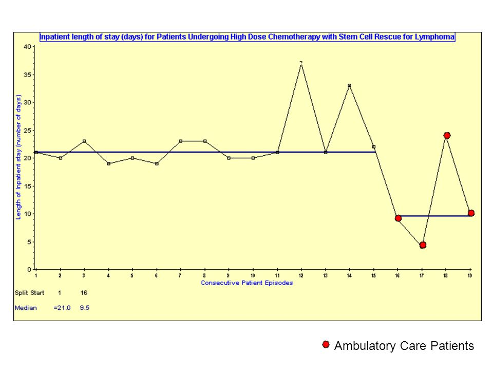Ambulatory Care Patients