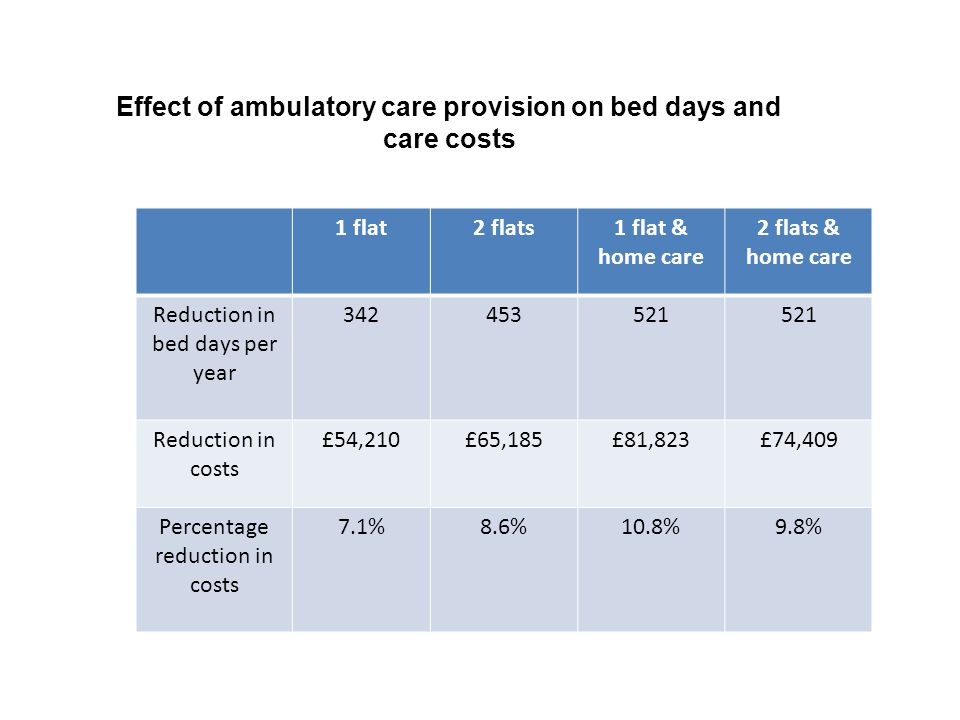 Effect of ambulatory care provision on bed days and care costs