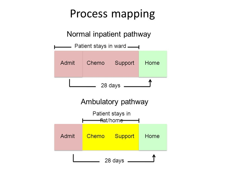 Process mapping Normal inpatient pathway Ambulatory pathway Admit