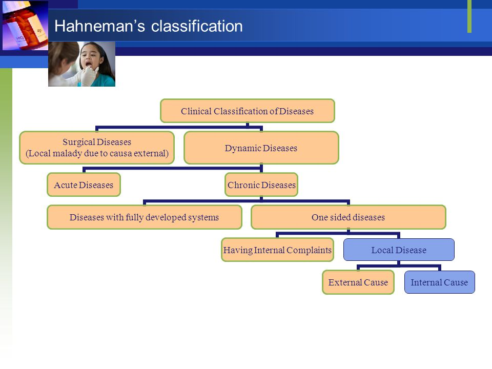 Hahneman's classification