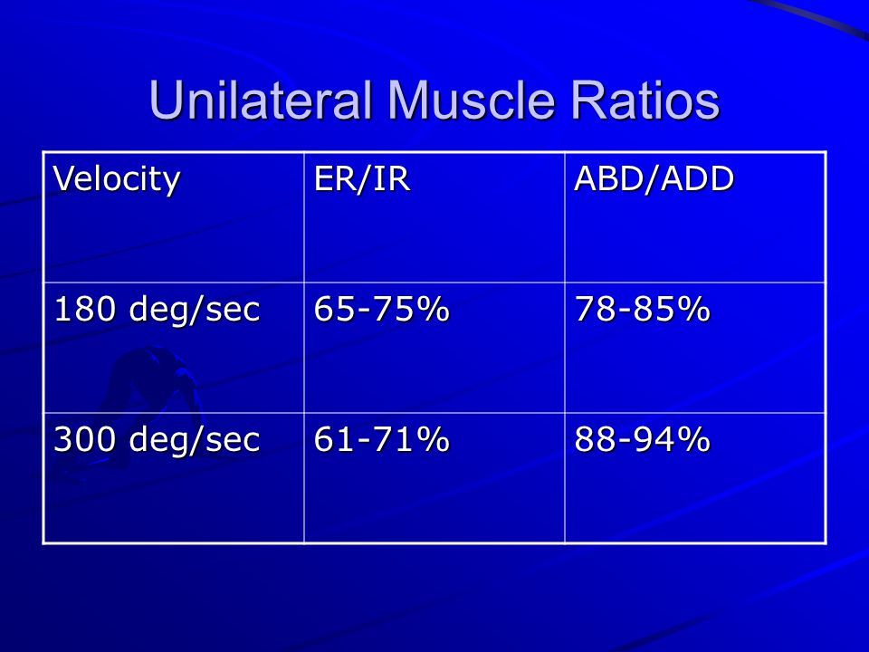 Unilateral Muscle Ratios