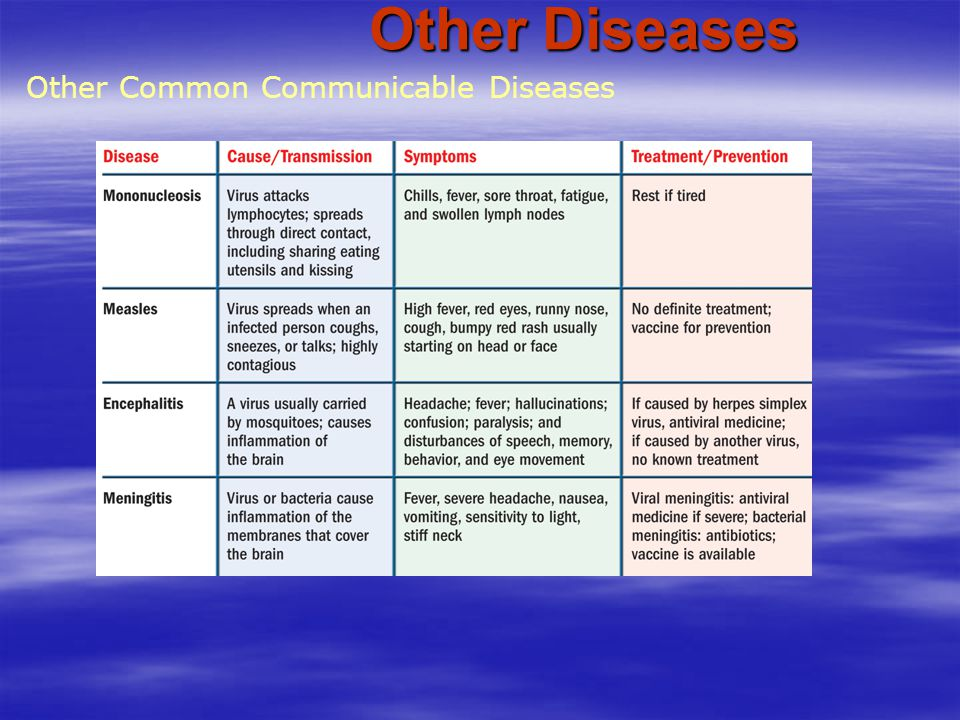 Other Diseases Other Common Communicable Diseases