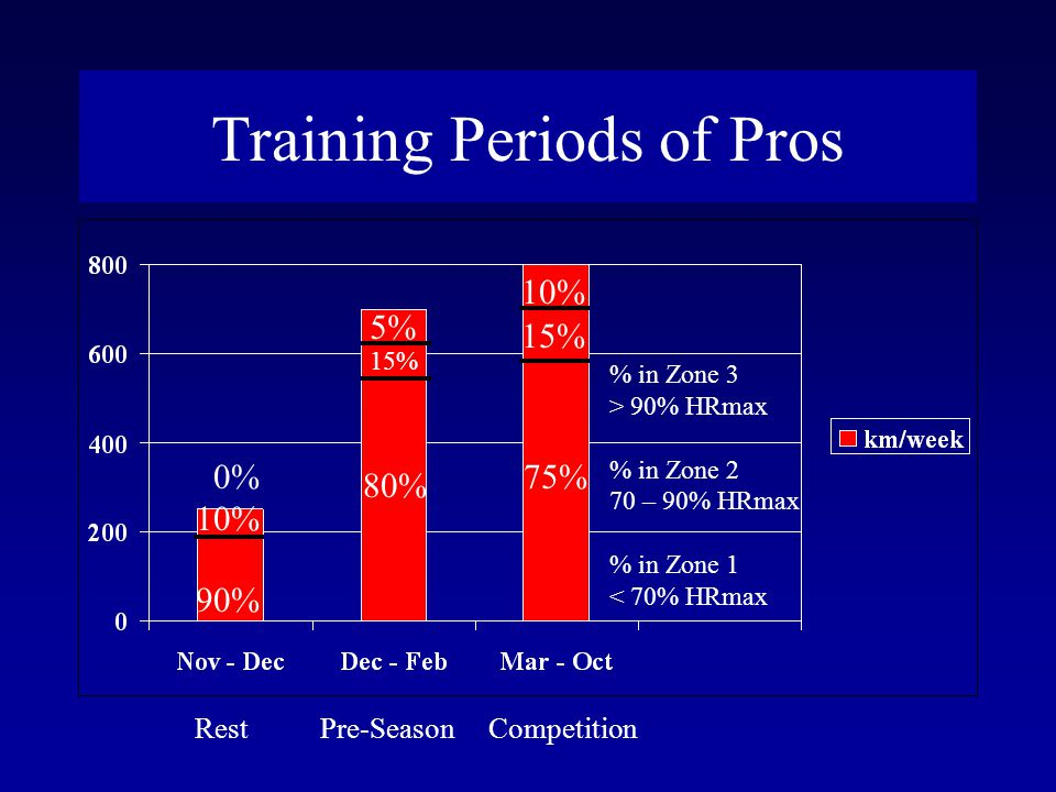 Training Periods of Pros