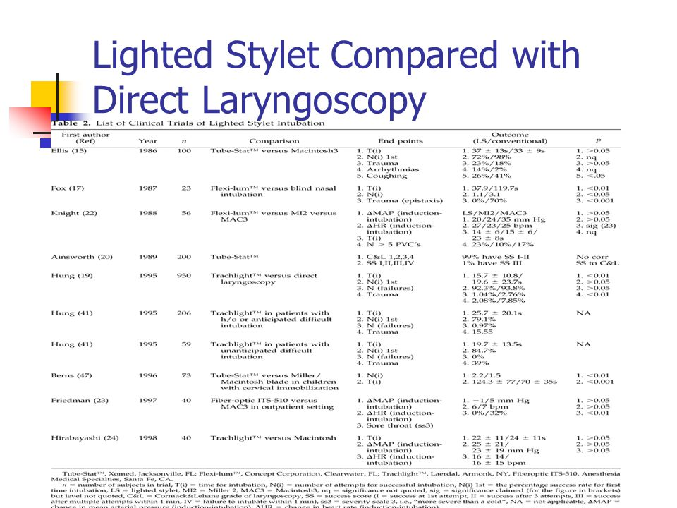 Lighted Stylet Compared with Direct Laryngoscopy