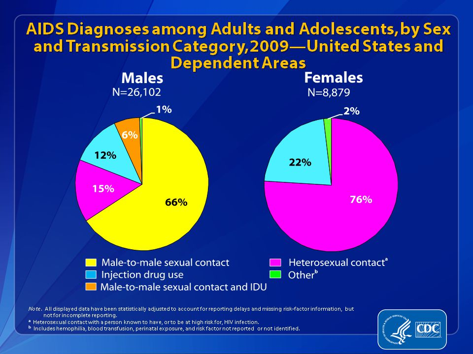 Of AIDS diagnoses in 2009 among adult and adolescent males, 66% of infections were attributed to male-to-male sexual contact and 15% were attributed to heterosexual contact. Approximately 12% of infections were attributed to injection drug use and 6% were attributed to male-to-male sexual contact and injection drug use.