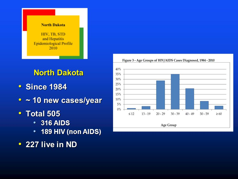 North Dakota Since 1984 ~ 10 new cases/year Total 505 227 live in ND