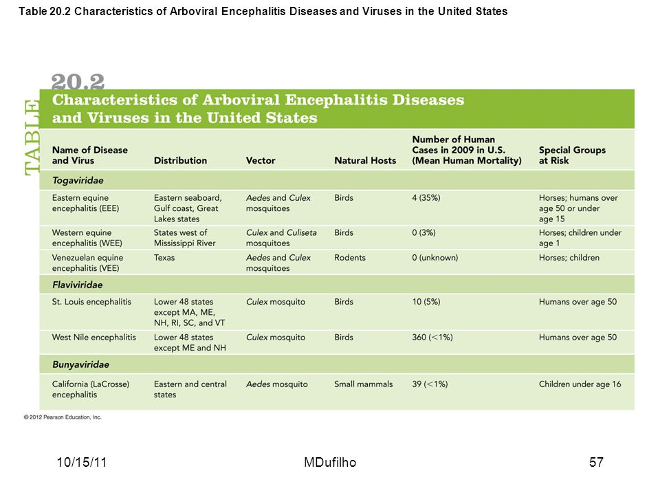 Table 20.2 Characteristics of Arboviral Encephalitis Diseases and Viruses in the United States