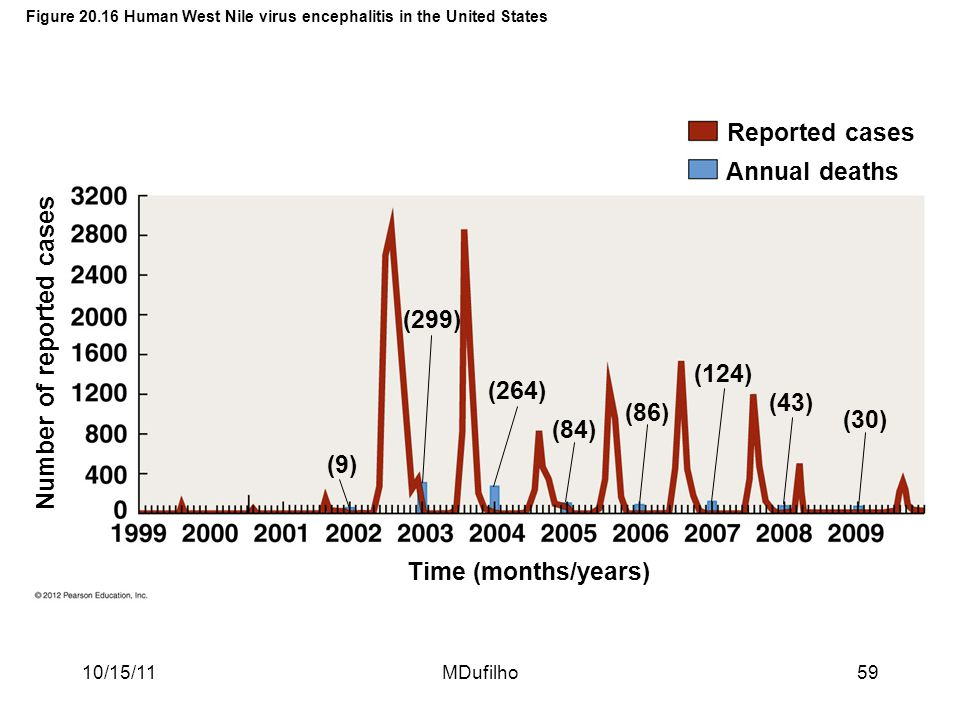 Figure 20.16 Human West Nile virus encephalitis in the United States
