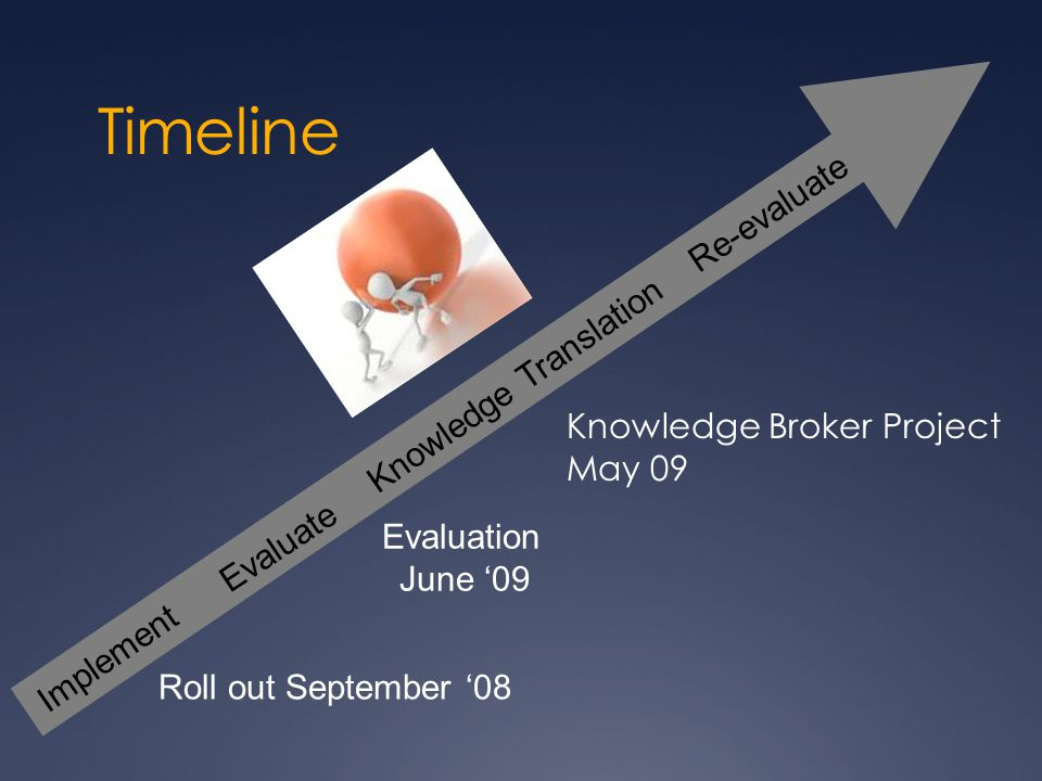 Timeline Re-evaluate Knowledge Translation Knowledge Broker Project