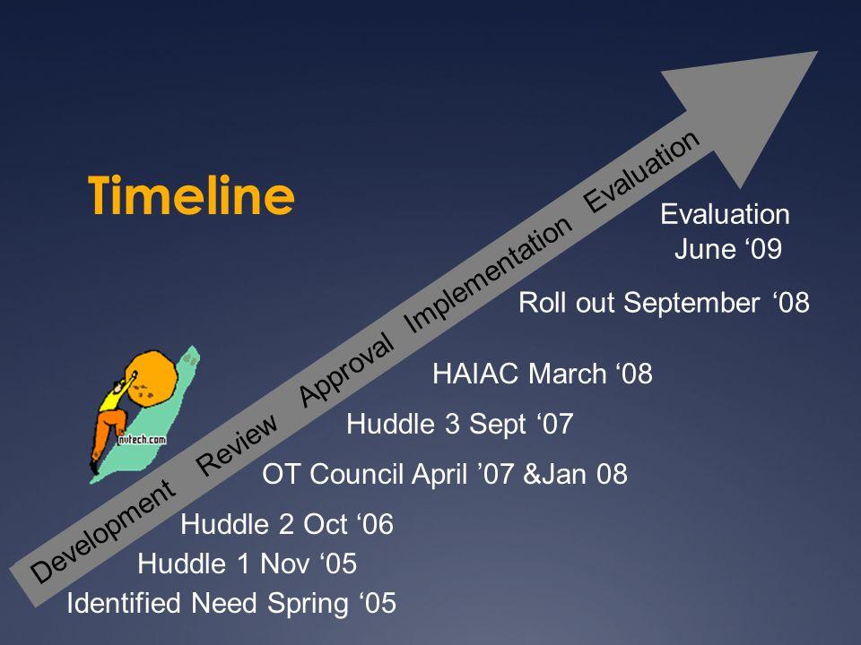 Timeline Evaluation Evaluation June '09 Implementation