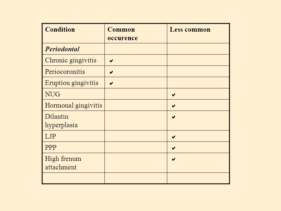 Condition Common occurence. Less common. Periodontal. Chronic gingivitis. a. Periocoronitis. Eruption gingivitis.