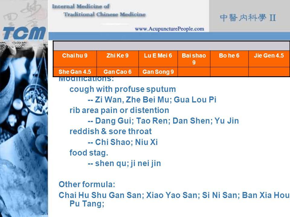 cough with profuse sputum -- Zi Wan, Zhe Bei Mu; Gua Lou Pi