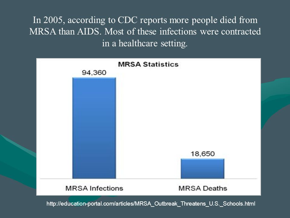 In 2005, according to CDC reports more people died from MRSA than AIDS