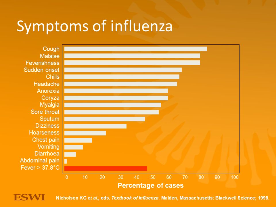 Symptoms of influenza Percentage of cases Cough Malaise Feverishness