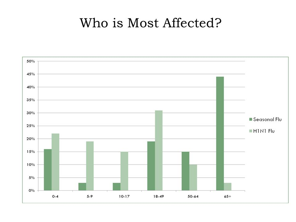 Who is Most Affected