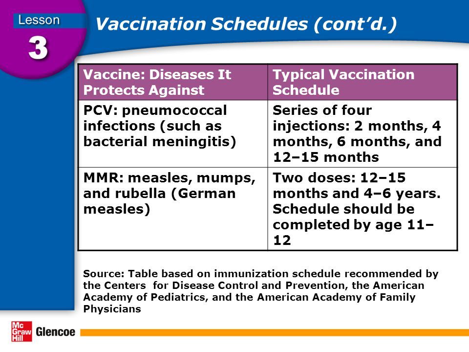 Vaccination Schedules (cont'd.)