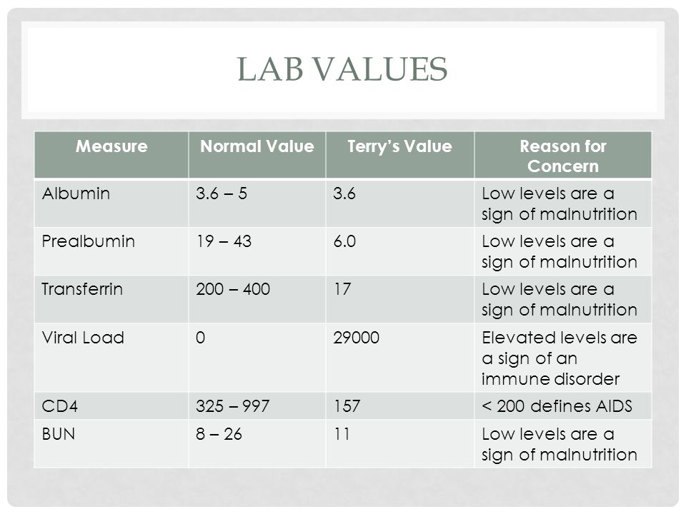 Lab Values Measure Normal Value Terry's Value Reason for Concern