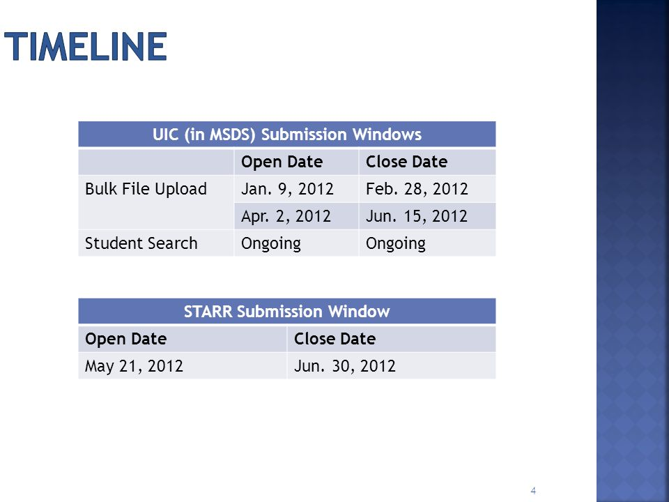 UIC (in MSDS) Submission Windows STARR Submission Window