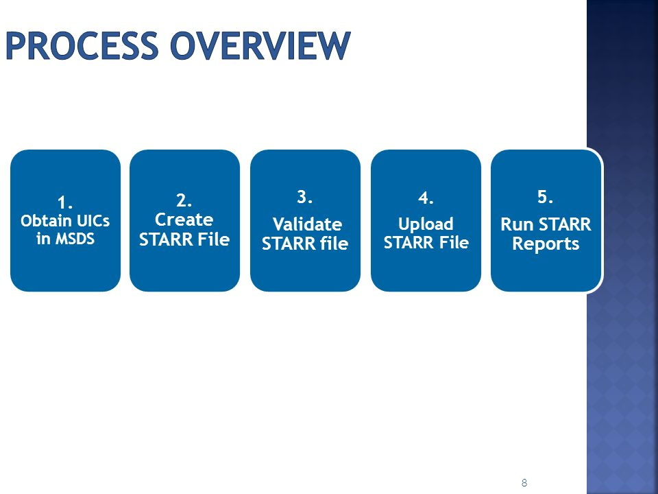 Process Overview 1. 2. Create STARR File 3. Validate STARR file 5.