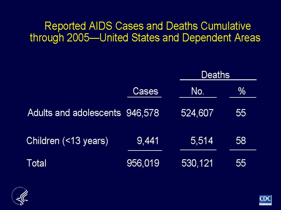 From 1981 through 2005, a total of 956,019 cases of AIDS were reported to CDC.