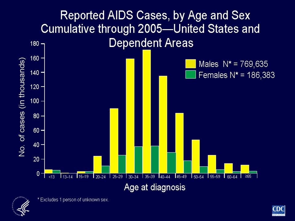 This slide shows the distribution of AIDS cases, by age at diagnosis and sex.