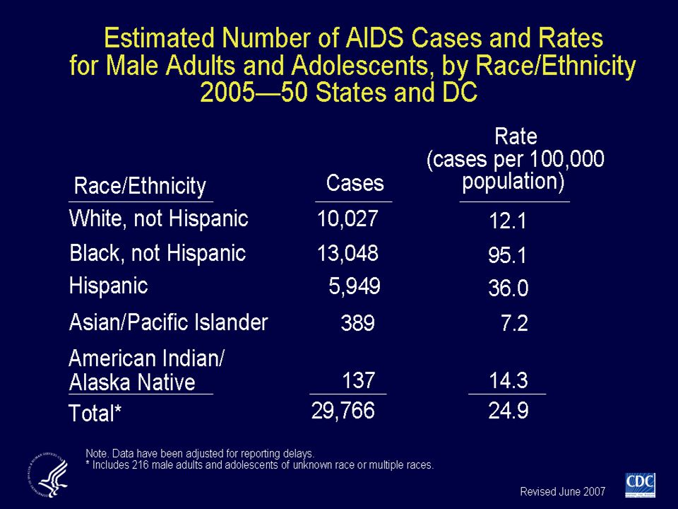 For male adults and adolescents, in 2005 the AIDS diagnosis rate (AIDS cases per 100,000) for non-Hispanic blacks (95.1) was more than 7 times higher than for non-Hispanic whites (12.1) and more than twice as high as the rate for Hispanics (36.0).