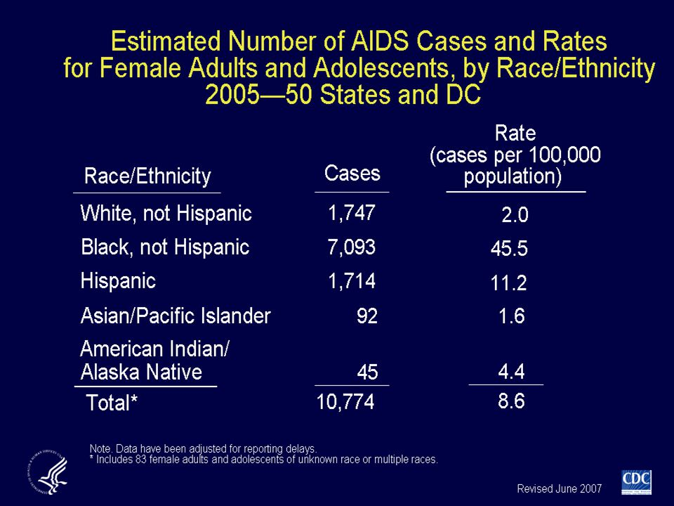 For female adults and adolescents, in 2005 the AIDS diagnosis rate (AIDS cases per 100,000) for non-Hispanic blacks (45.5) was nearly 23 times higher than that for non-Hispanic whites (2.0).