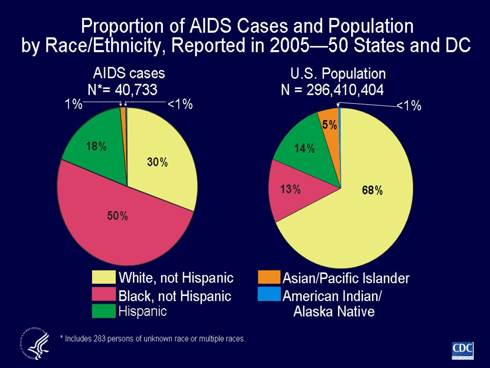 The pie chart on the left illustrates the distribution of AIDS cases reported in 2005 among racial/ethnic groups. The pie chart on the right shows the distribution of the U.S. population (excluding U.S. dependent areas) in 2005.