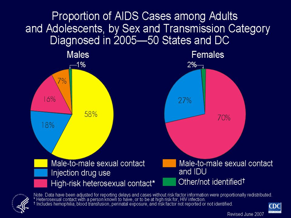 Of AIDS cases diagnosed in 2005 for male adults and adolescents, 58% were attributed to male-to-male sexual contact and 18% were attributed to injection drug use. Approximately 16% of cases were attributed to high-risk heterosexual contact and 7% were attributed to male-to-male sexual contact and injection drug use.