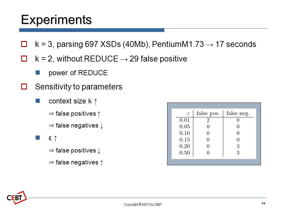 Experiments k = 3, parsing 697 XSDs (40Mb), PentiumM1.73 → 17 seconds