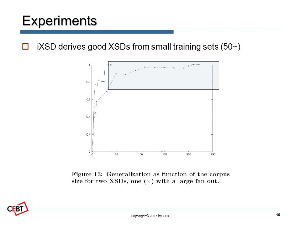 Experiments iXSD derives good XSDs from small training sets (50~)