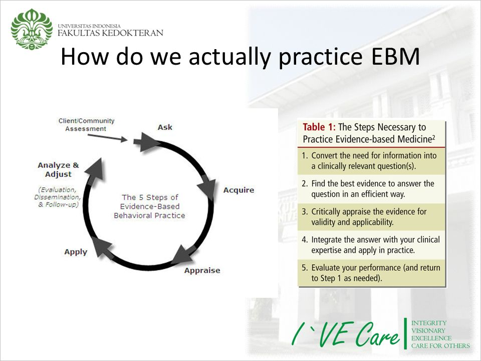 How do we actually practice EBM