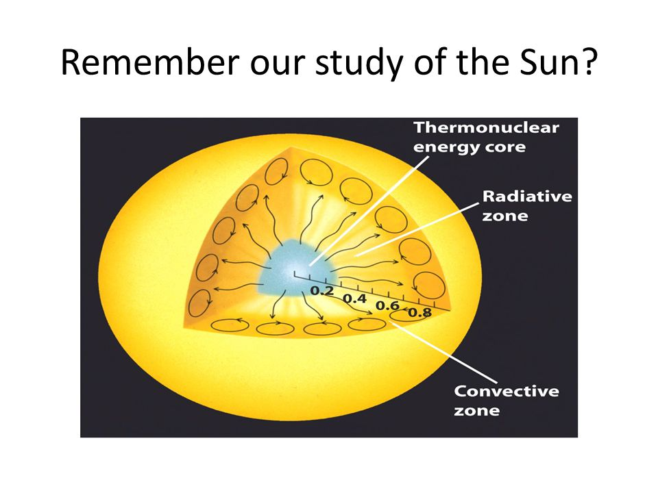 Remember our study of the Sun