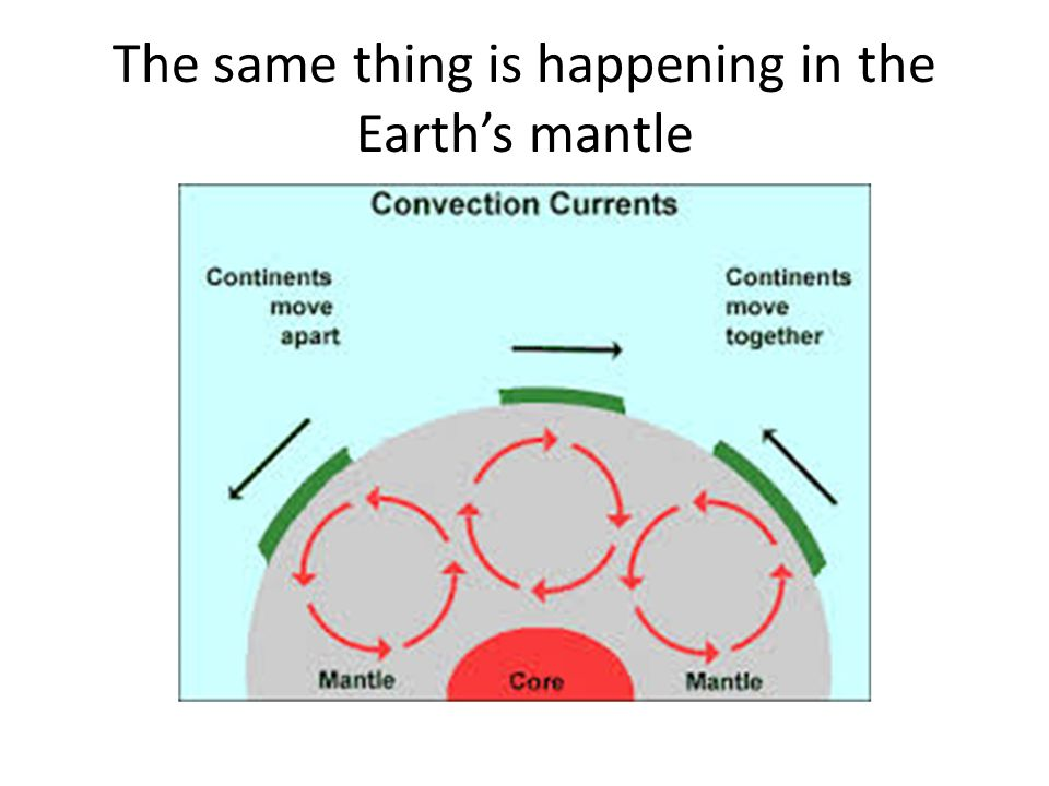 The same thing is happening in the Earth's mantle