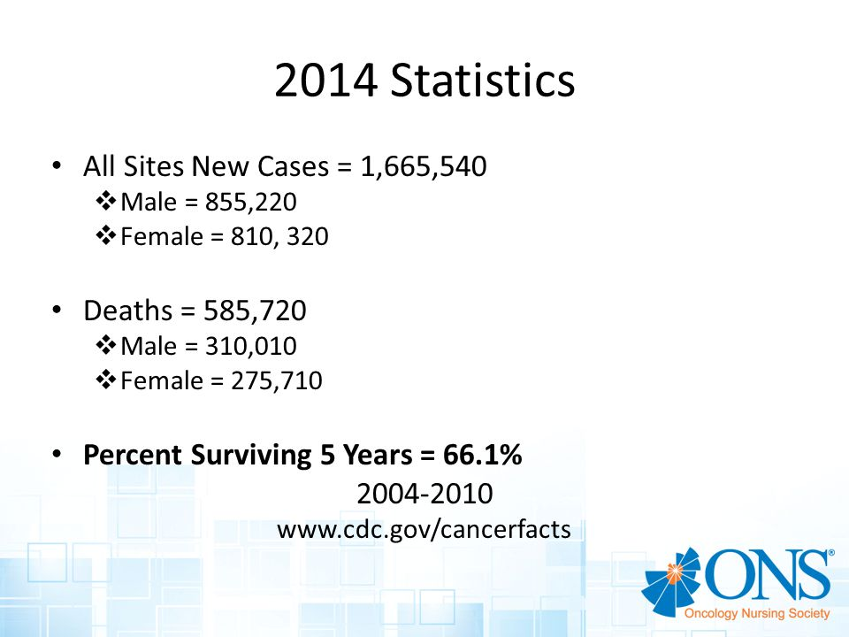 2014 Statistics All Sites New Cases = 1,665,540 Deaths = 585,720