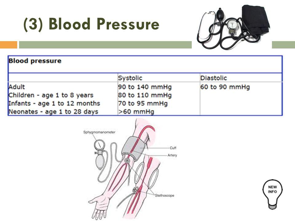 (3) Blood Pressure