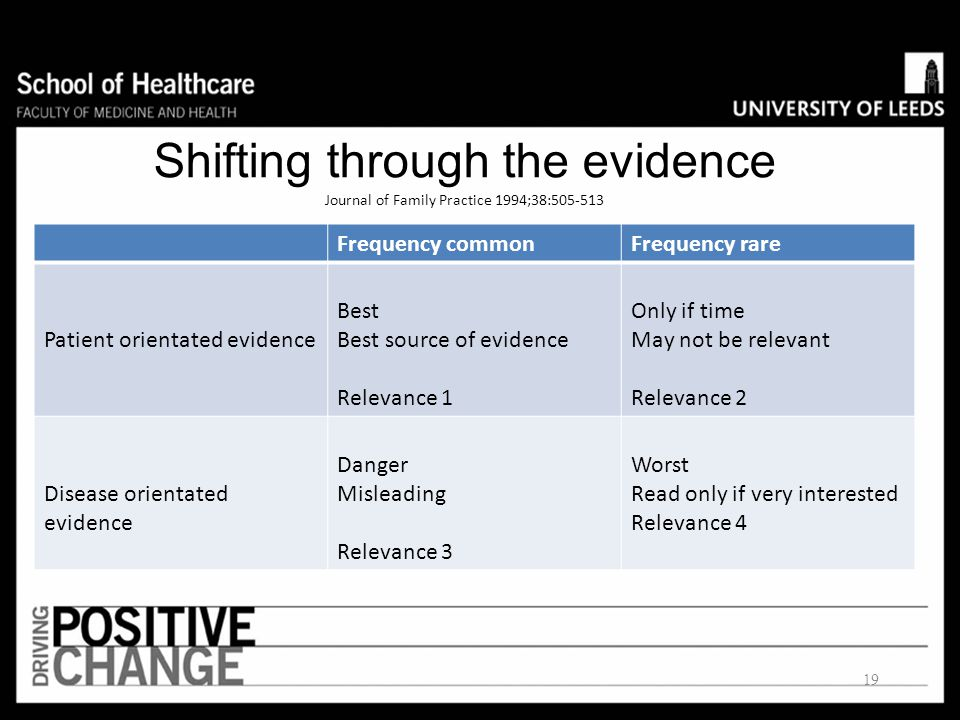 Shifting through the evidence Journal of Family Practice 1994;38:505-513