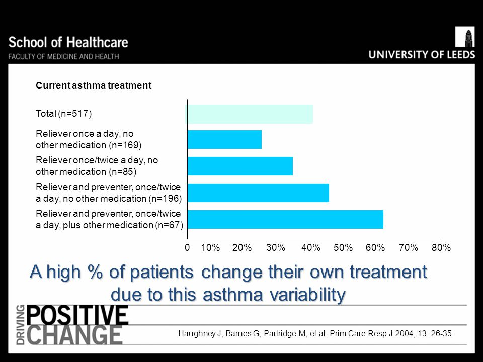A high % of patients change their own treatment