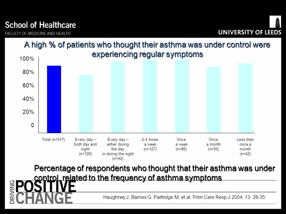 A high % of patients who thought their asthma was under control were experiencing regular symptoms