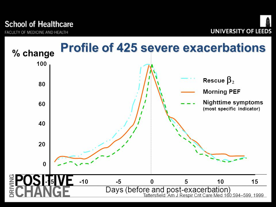 Profile of 425 severe exacerbations