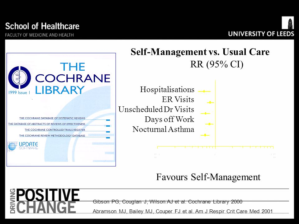 Self-Management vs. Usual Care RR (95% CI)