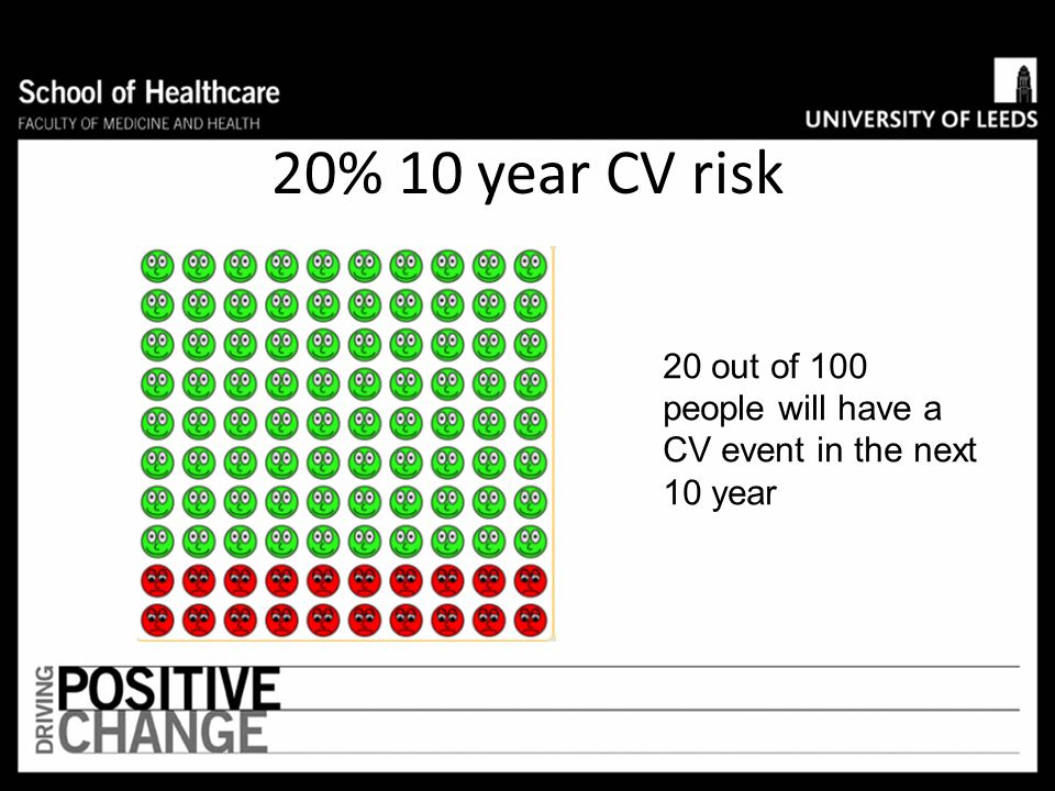 20% 10 year CV risk 20 out of 100 people will have a CV event in the next 10 year