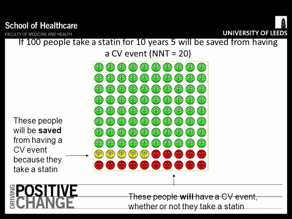 If 100 people take a statin for 10 years 5 will be saved from having a CV event (NNT = 20)