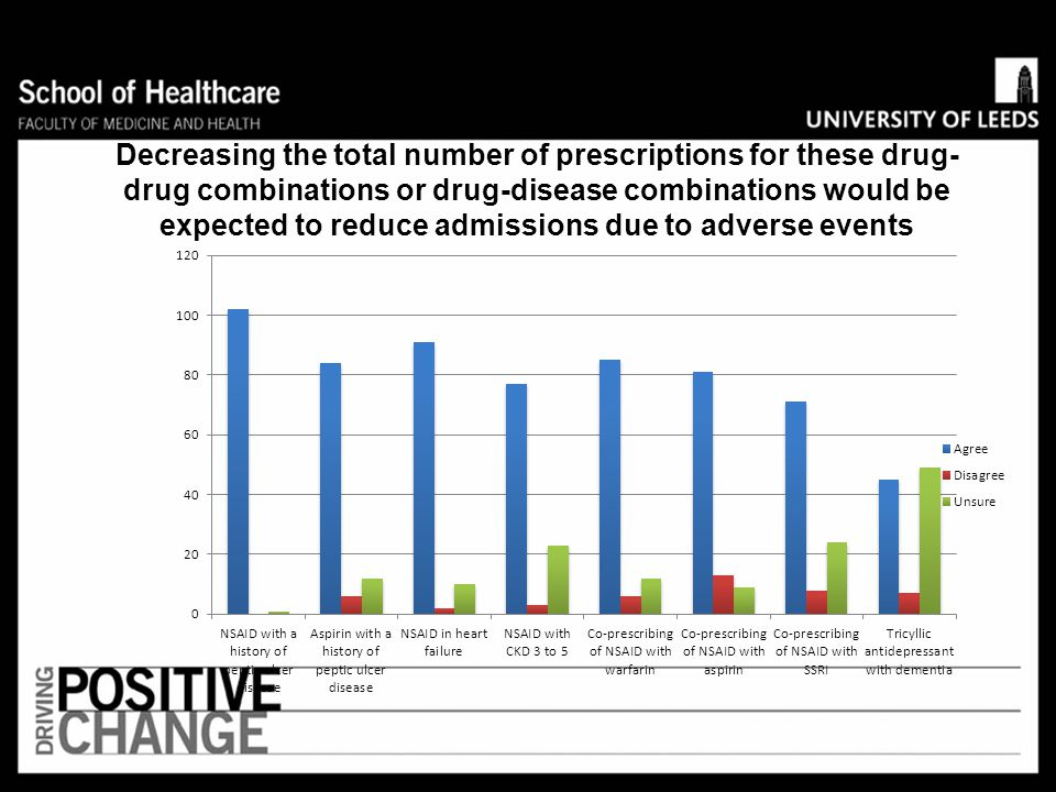 Decreasing the total number of prescriptions for these drug-drug combinations or drug-disease combinations would be expected to reduce admissions due to adverse events