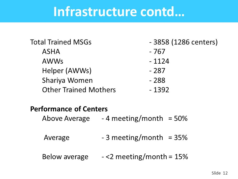 Infrastructure contd…
