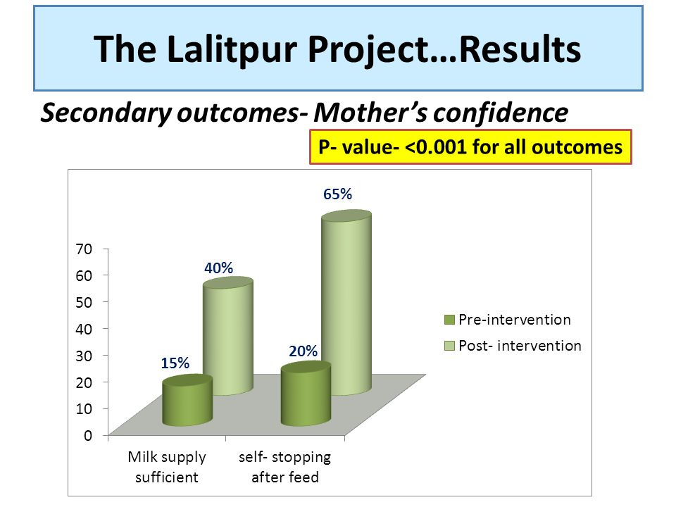 The Lalitpur Project…Results