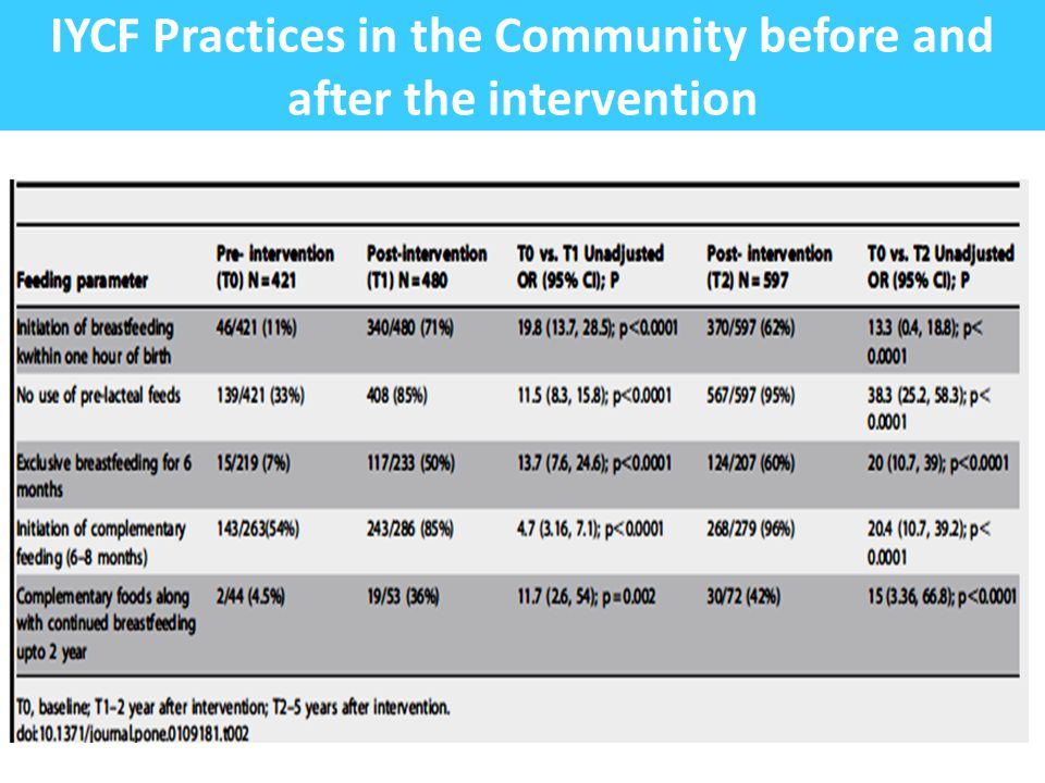 IYCF Practices in the Community before and after the intervention