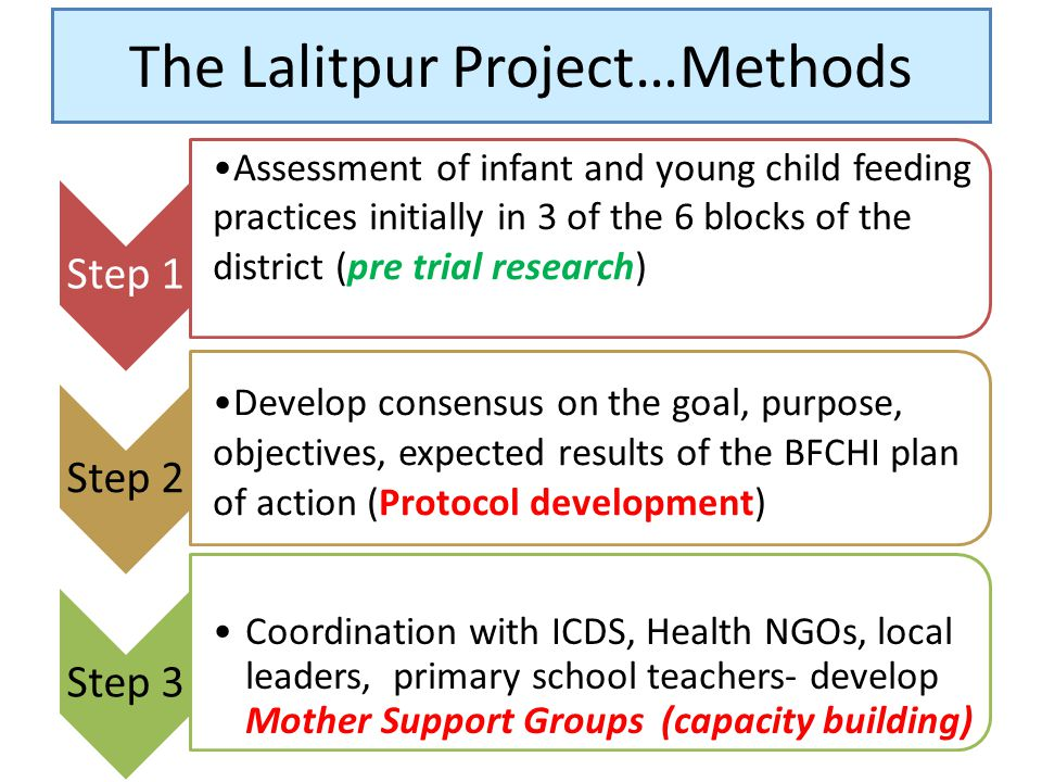The Lalitpur Project…Methods