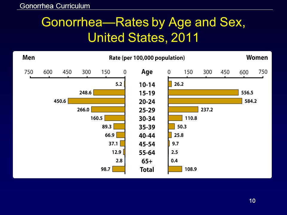 Gonorrhea—Rates by Age and Sex, United States, 2011