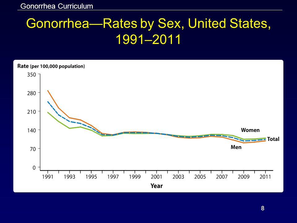 Gonorrhea—Rates by Sex, United States, 1991–2011
